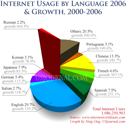 Internet Usage by Language (2006) and Growth (2000-2006). Do not copy without permission: cheryl@usjournal.com