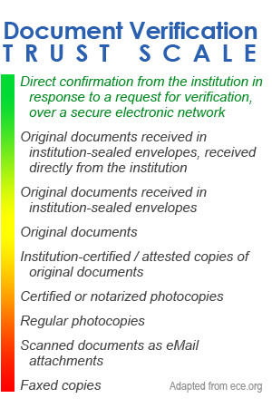 Document Verification Trust Scale, adapted from ece.org