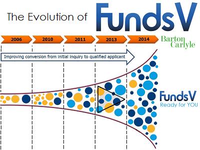 The Evolution of FundsV