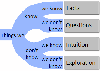 Unknown Unknowns, Known Unknowns, and Known Knowns